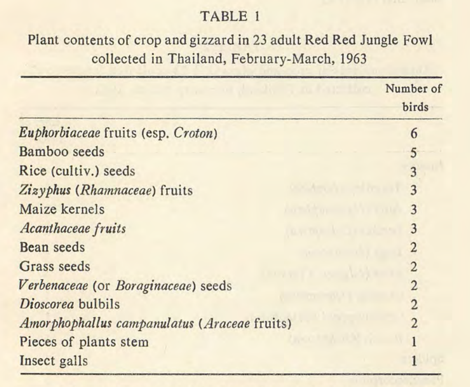 15. Junglefowl diet - plants.png
