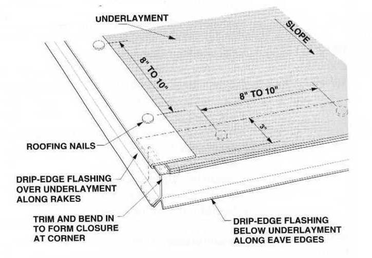 Roofing Felt: Roofing Felt Or Drip Edge First